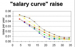 The average salary in Bulgaria has increased with 20% for a year